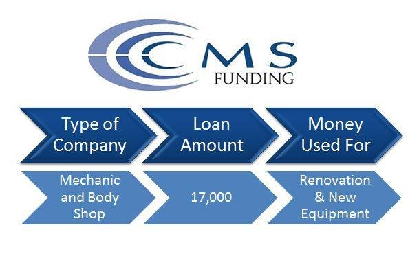 financial solutions - CMS Funding